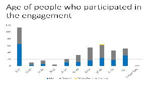 Age distribution of participants